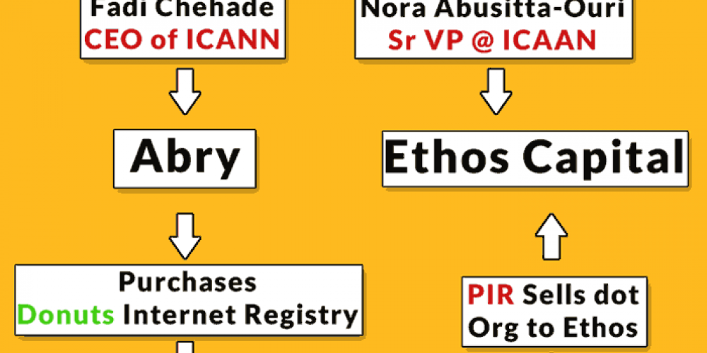 Dot Org Registry Sold to an Investment Firm via @martinibuster