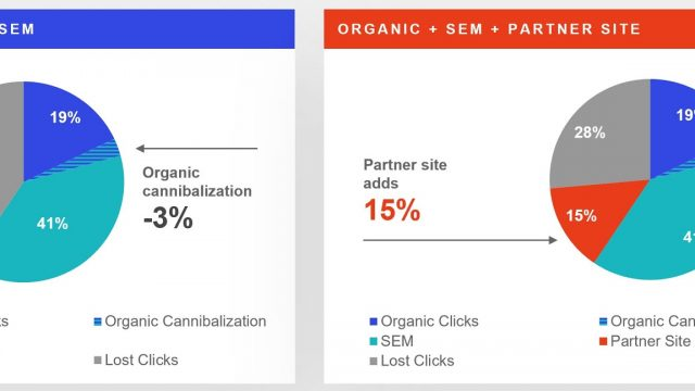 A 2-Step Solution to Battle Brand Squatting in PPC via @mediaalpha