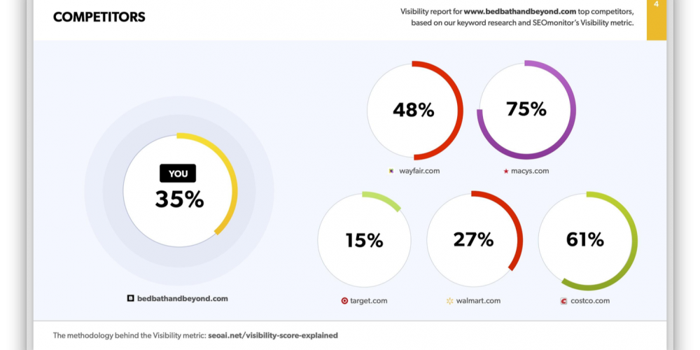 SEO Proposals: Their Particular Challenge & How to Avoid Getting a Silent No via @seomonitor