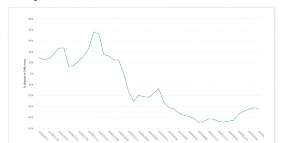 Google My Business Impressions Down 59% via @MattGSouthern