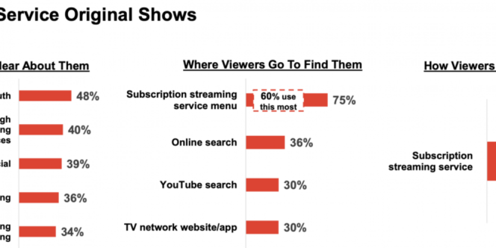 Why Prioritizing SEO Should Be Part of Every SVOD Provider's Roadmap via @lefelstein
