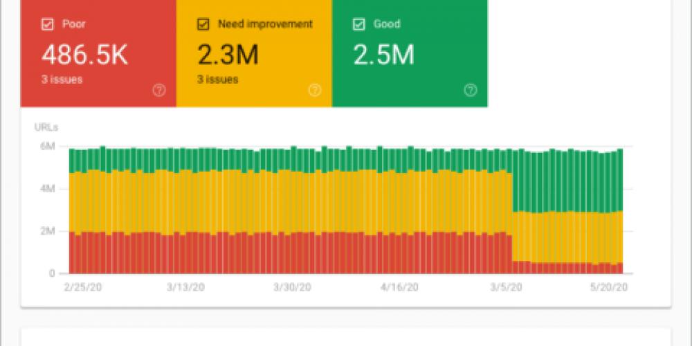 Google Now Has 6 Ways to Measure Core Web Vitals via @MattGSouthern