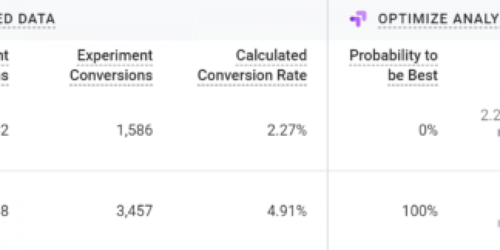 A/B & Multivariate Testing for SEO: How to Do It the Right Way via @rachellcostello