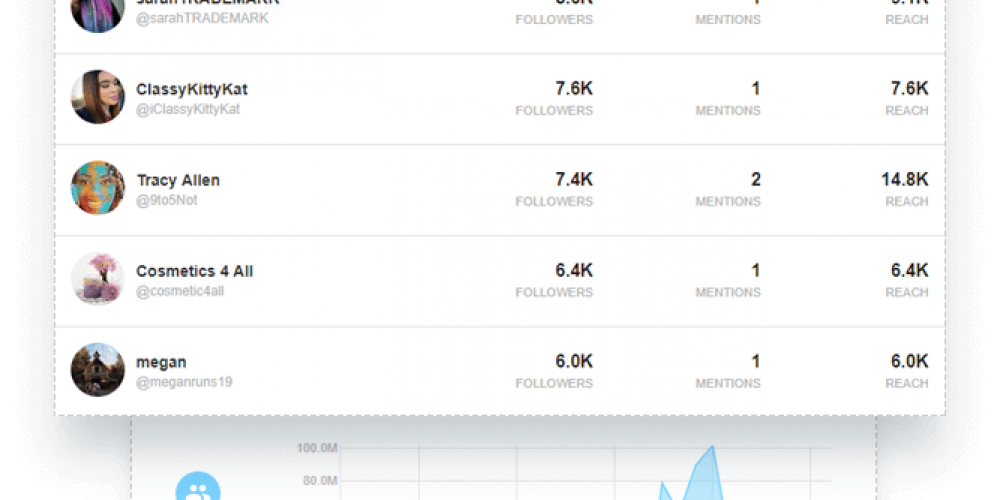 10 of the Best Tools to Find Relevant Influencers on Social Media