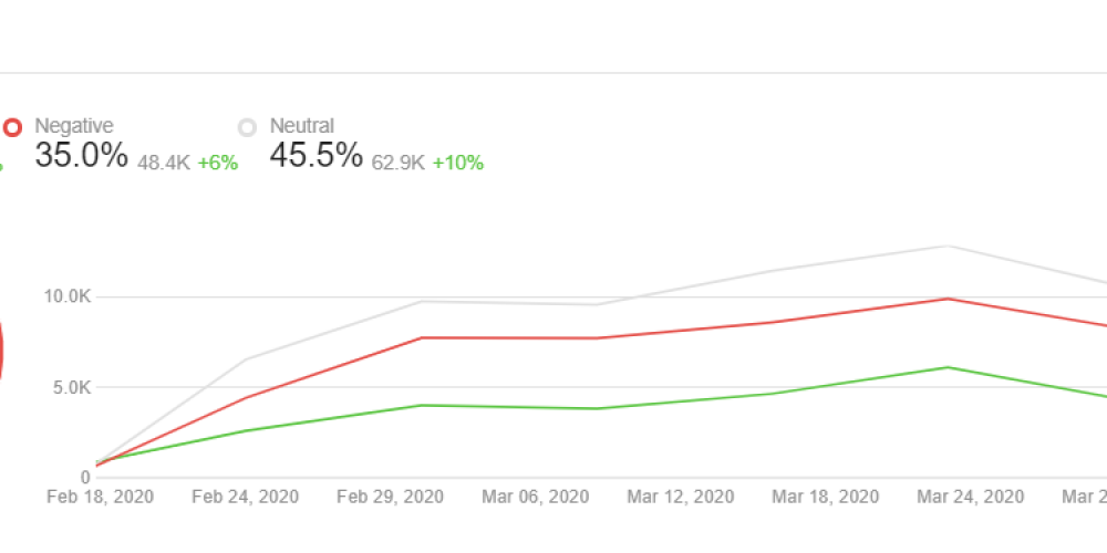 Monitoring the Impact of COVID-19 on Brand Sentiment (and Why You Should)