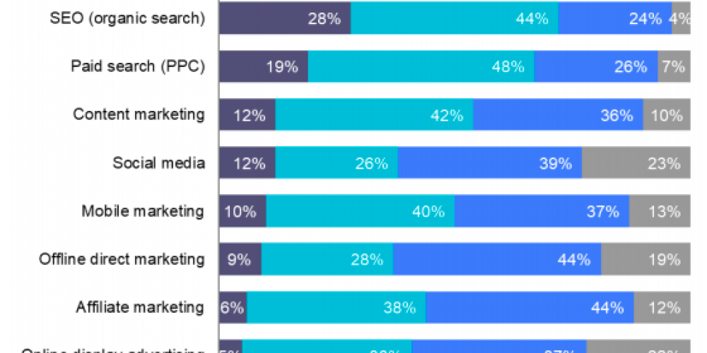 20 Mobile Email Marketing Stats That'll Make You Better at Your Job