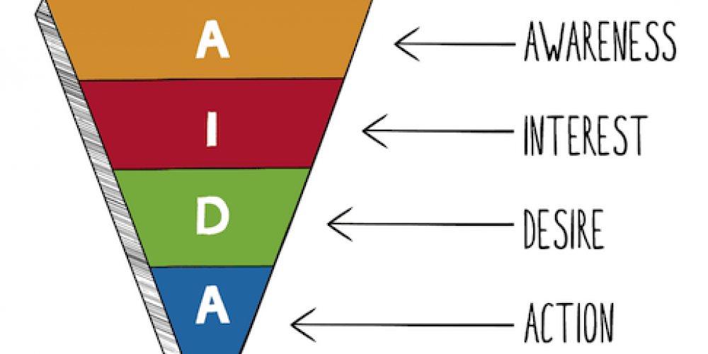 Reviewing the Types of Advertising Funnel Models & What Ad Channels Perform Best