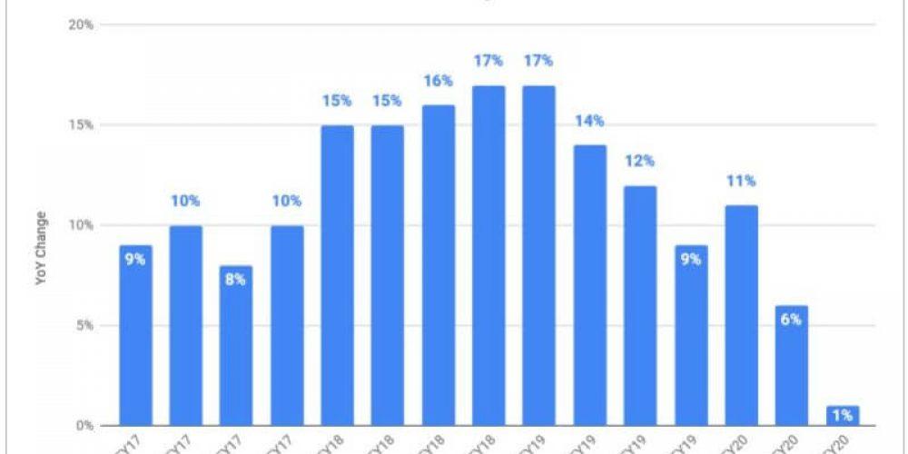 Microsoft: Search, LinkedIn ad revenue took a big hit due to COVID-19