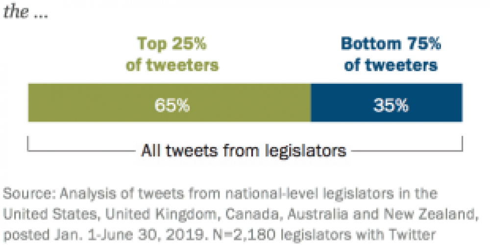 New Analysis Reveals That a Small Number of Politicians Drive the Majority of Political Discourse on Twitter