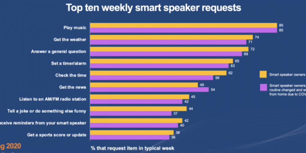 Less than essential: Why smart speakers are like smartwatches, not smartphones