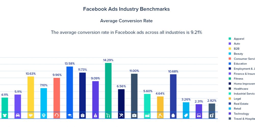 The Expert's Guide to Facebook Conversion Ads You Should Review Before Publishing Your Campaign