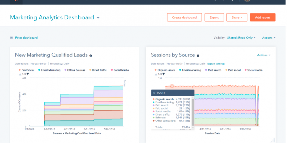 10 Content Marketing Analytics Tools That Finally Do What You Need