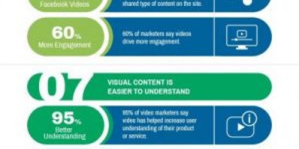 12 Reasons to Integrate Visual Content Into Your Marketing Campaigns [IG]
