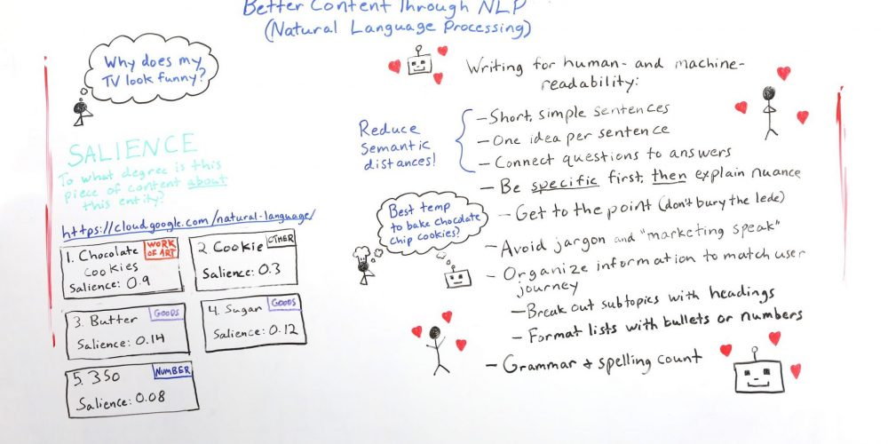Better Content Through NLP (Natural Language Processing) – Whiteboard Friday