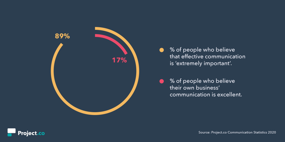 Businesses Still Can't Nail Effective Communication [New Data]