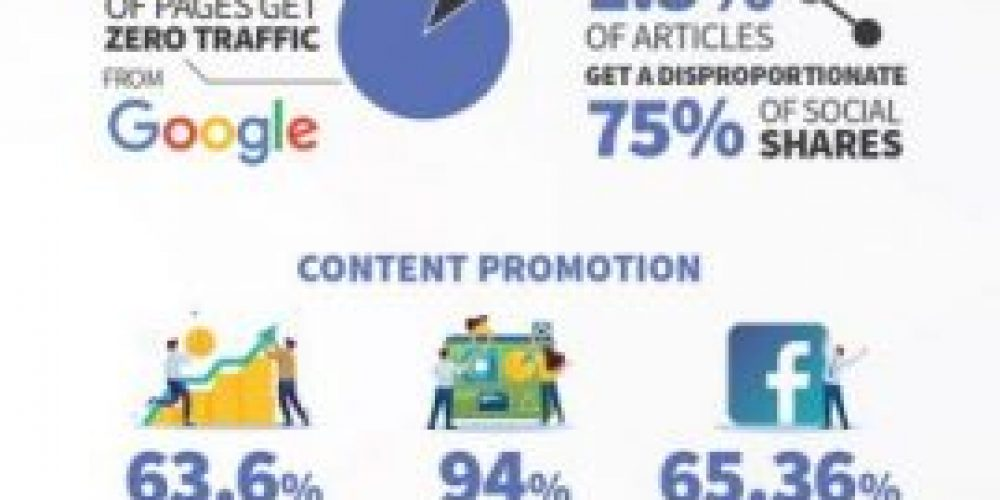 15 Content Marketing Statistics That Actually Matter In 2020 [Infographic]