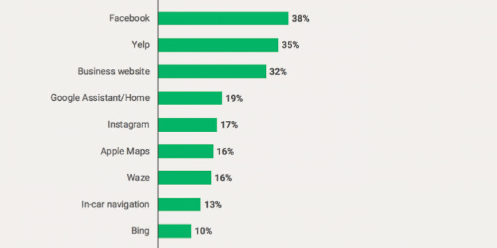 Google Maps the dominant local search tool, followed by Facebook and Yelp