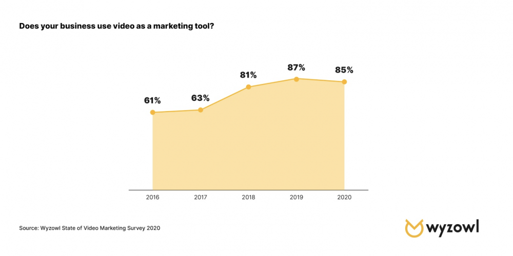 The State of Video Marketing in 2020 [New Data]