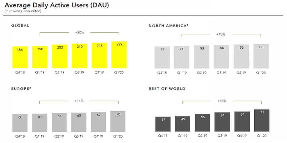 Snapchat Posts Increases in Both Users and Revenue in Q1 2020 Report