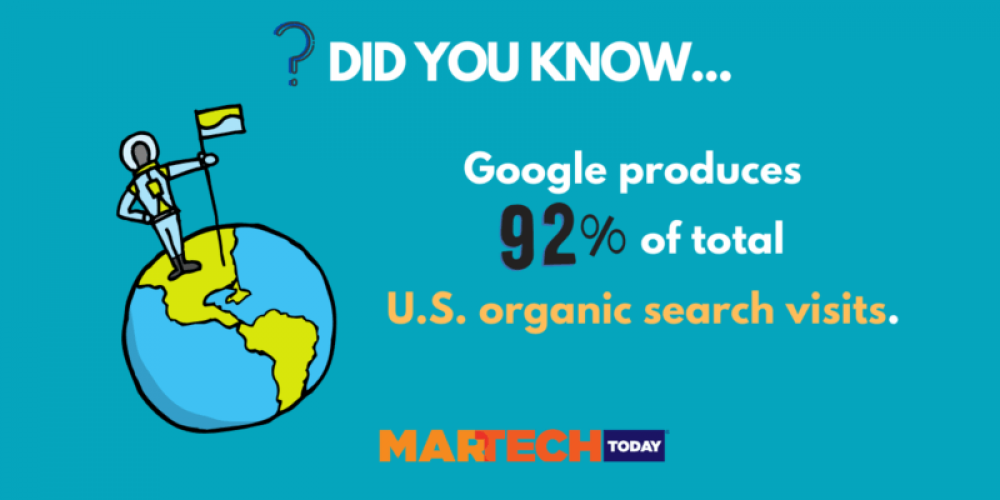 Did you know that 92% of U.S. organic visits are produced by Google?
