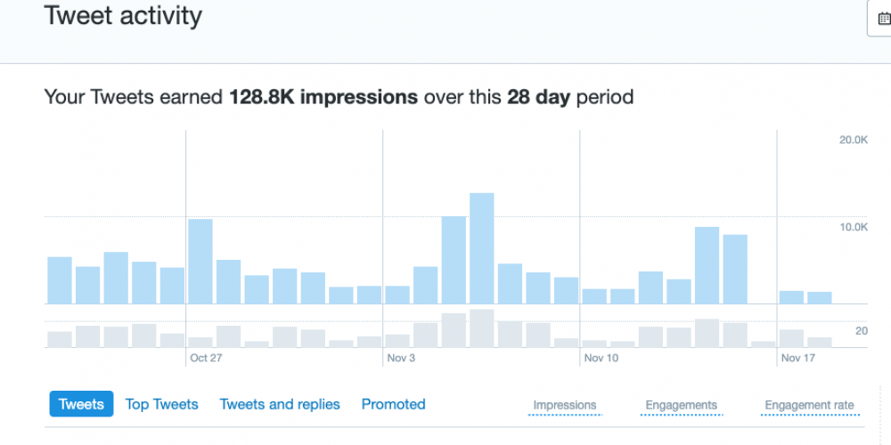 Social Media Impressions vs. Reach: What's More Important?