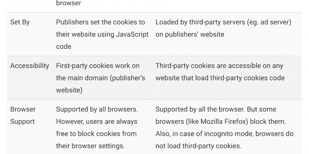 Google Chrome to Block Third-Party Tracking Cookies & What It Means for Advertisers