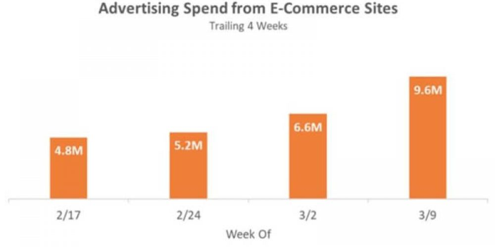 E-commerce ad spend doubled as social distancing behavior took hold