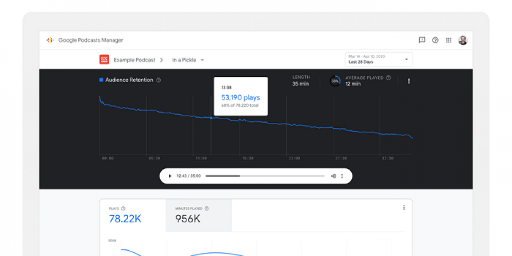 Google Launches Podcasts Manager to Help Podcasters Maximize Performance