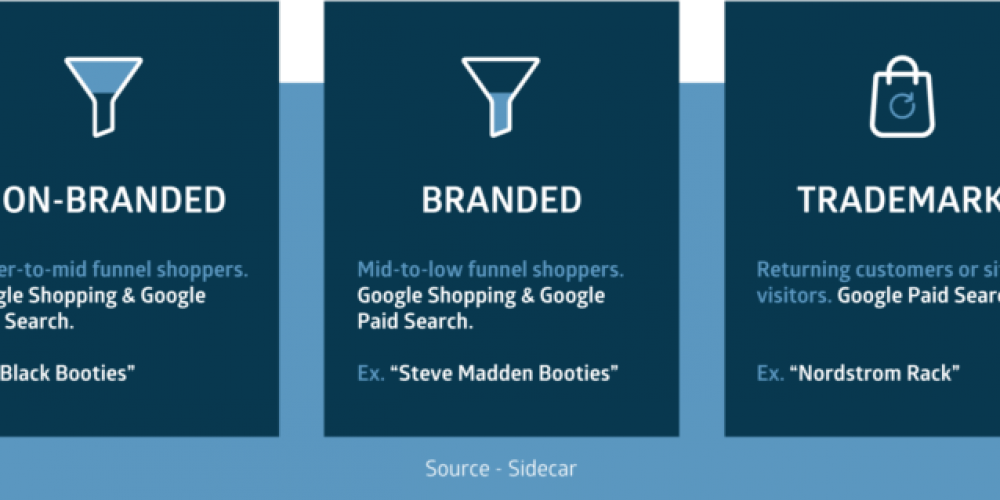 Competition forces retailers to rethink the role of branded, non-branded and trademark traffic