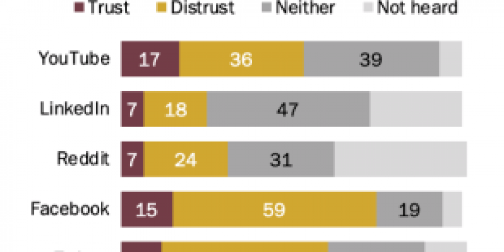 New Report Shows Universal Distrust in Social Media as a News Source