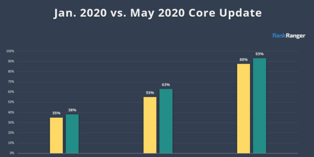 Google's May 2020 core update was big and broad, search data tools show
