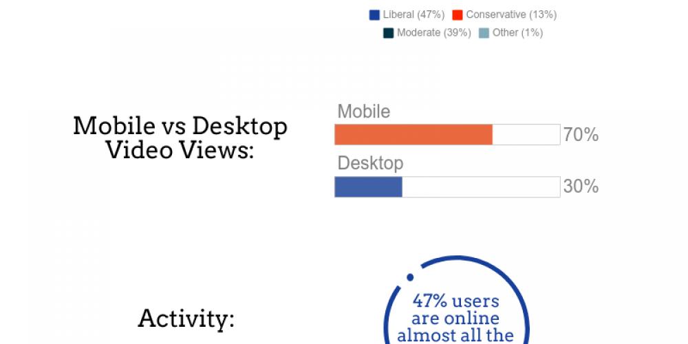 Reddit for Social Media Marketing [Infographic]