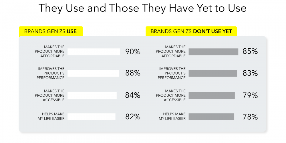 Snapchat Publishes New Data on Brand Expectations Among Gen Z Consumers