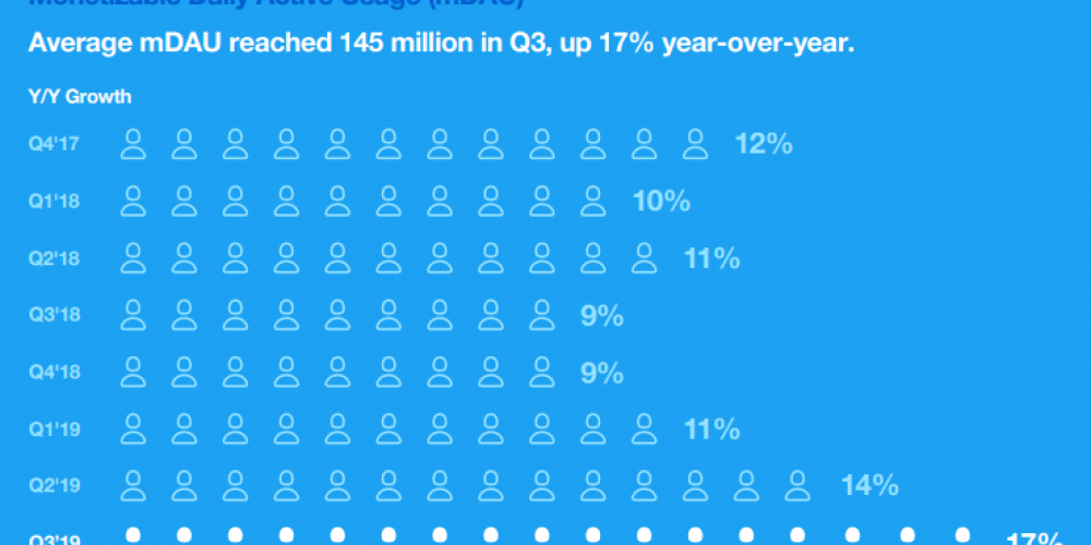 Twitter Adds Users in Q3, but Revenue Growth Slows Due to Problems with Ad Targeting Tools