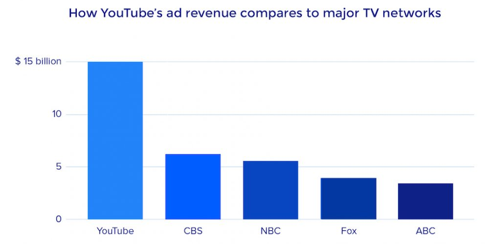 YouTube Finally Released Its Advertising Revenue, But What Does it Mean for Marketers?