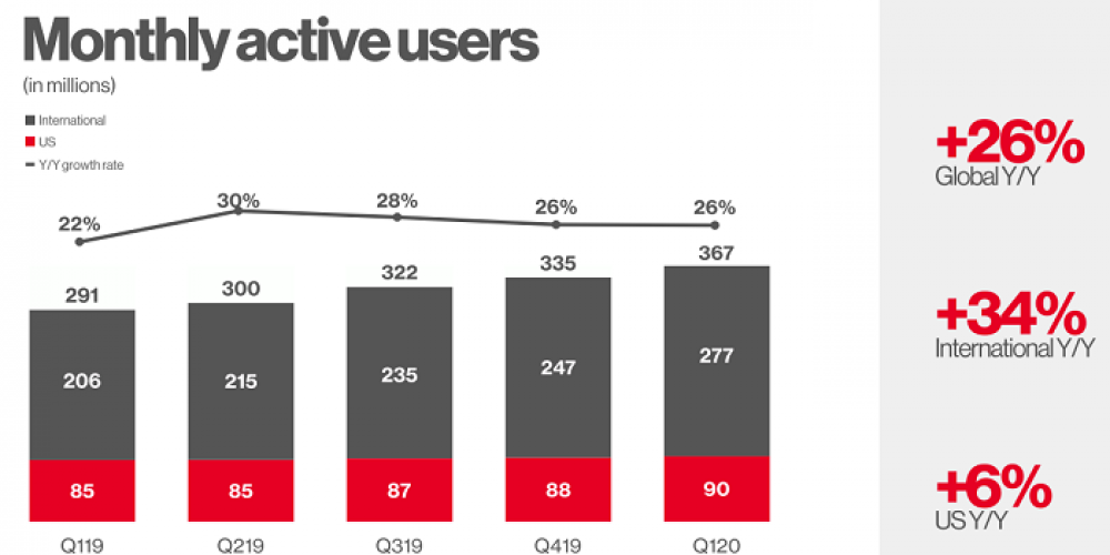Pinterest Adds 32 Million More Users in Q1, Now up to 367 Million MAU