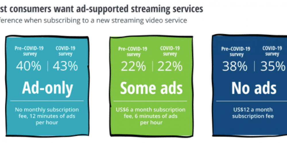 COVID is accelerating TV advertising's transformation into an addressable medium