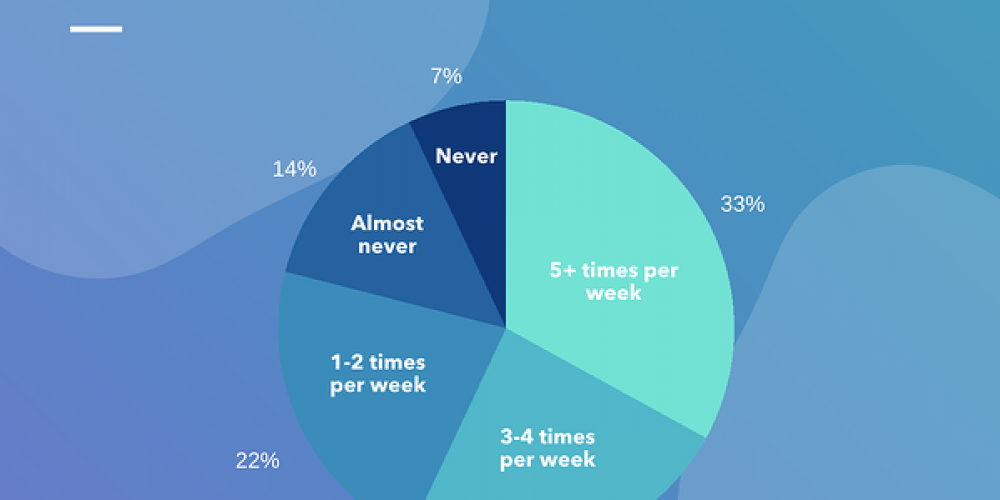 Where and How Often Do Consumers Watch Live Video? [New Data]