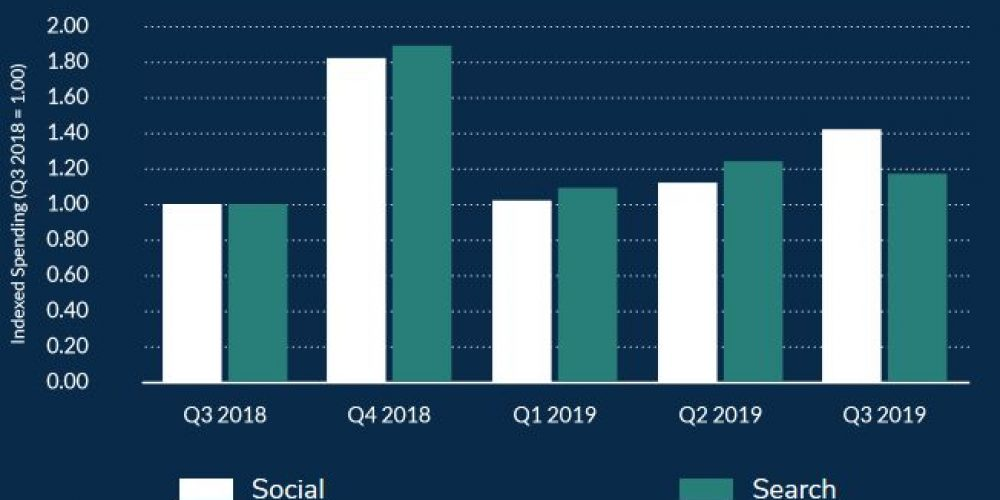 E-commerce ad spend on search and social product ads keeps growing