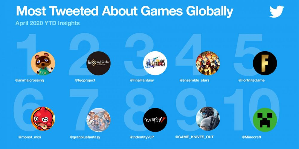New Twitter Data Underlines the Emergence of Gaming – and Marketers Need to Take Note