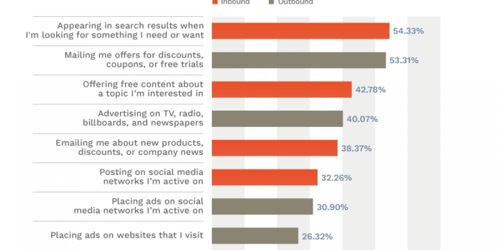 The Marketing Tactics People Love (And Love to Hate) [Exclusive Survey]