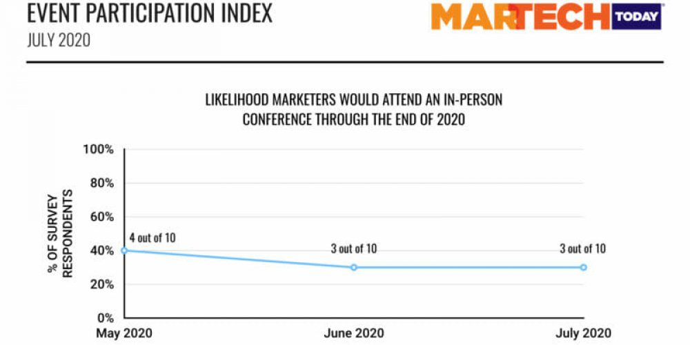 No in-person events until 2nd half of 2021, marketers say