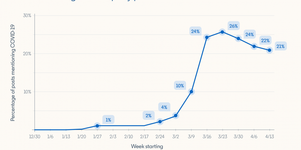 LinkedIn Publishes Data on Latest Content Engagement Trends on the Platform