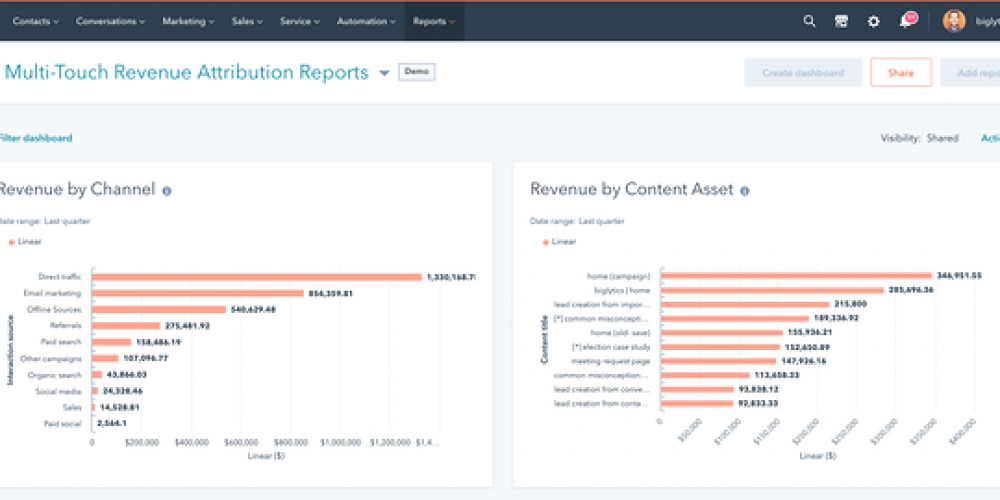 How to Build, Run, & Analyze Marketing Reports [Examples + Templates]