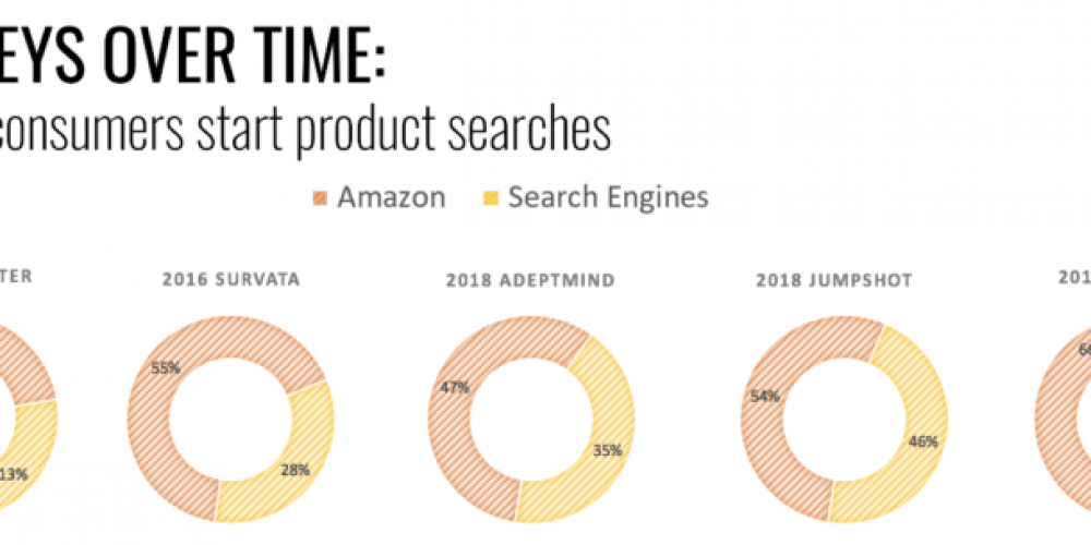 How digital commerce marketing is reshaping search, marketplaces and social