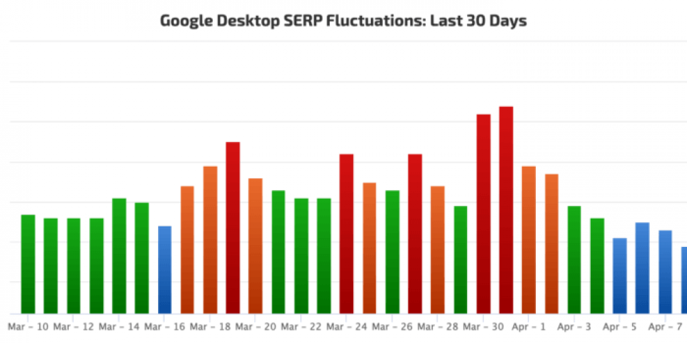 16-straight days of rankings volatility: SEOs dig into the COVID-19 effects on search