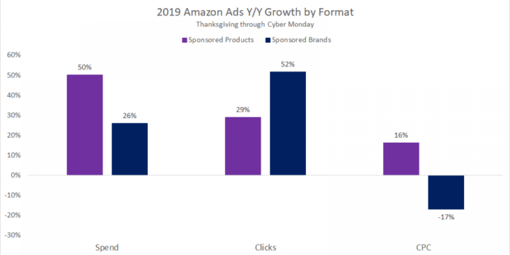 Advertisers increased Google Shopping spend by 32%, Amazon Sponsored Product by 50% YoY this holiday cyber weekend