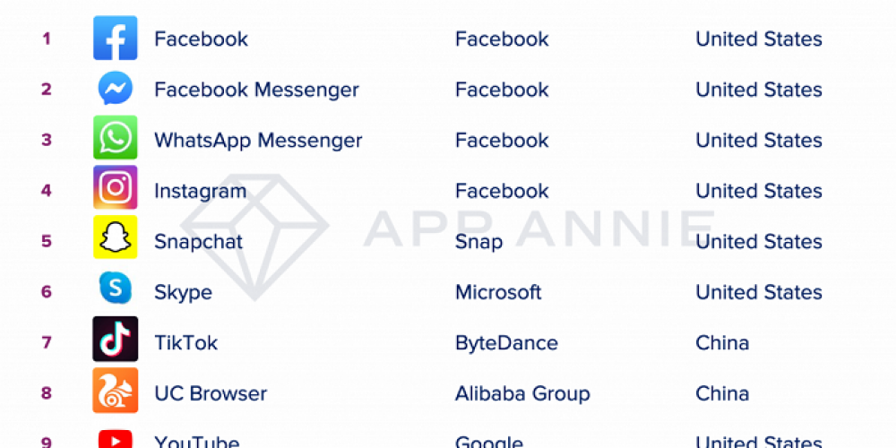 Facebook Owns the Four Most Downloaded Apps of the Decade