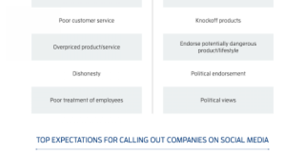 Who's Complaining, and What Are the Most Common Reasons for Calling Out Businesses on Social? [Infographic]
