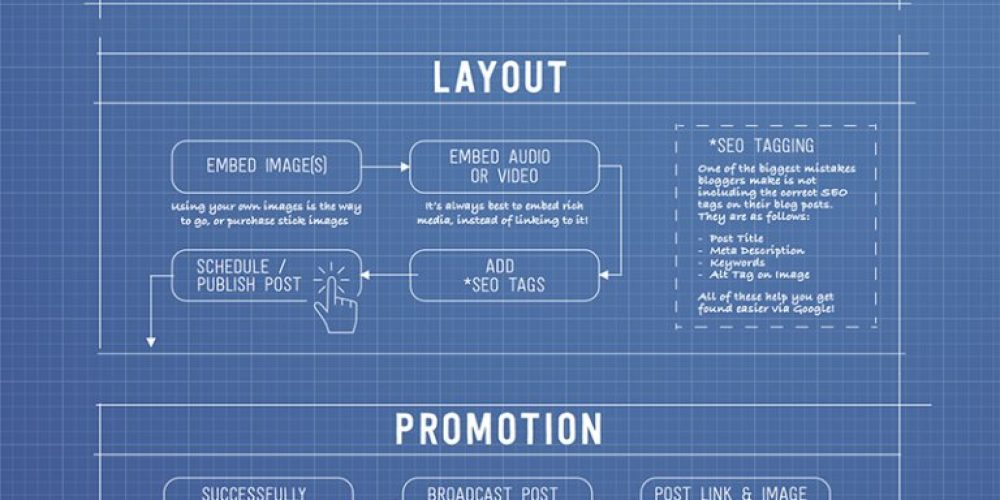 17 Step Checklist to Successfully Create and Promote a Blog Post [Infographic]